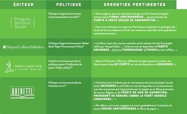 pourquoi nous demandons aux éditeurs de soutenir Greenpeace