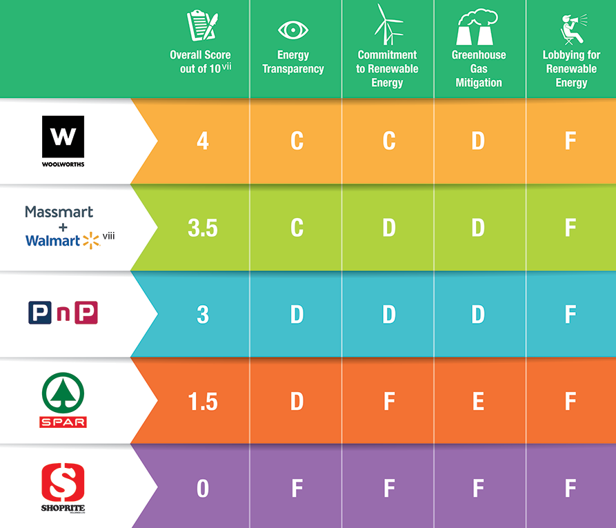 South African supermarket renewable energy ranking guide