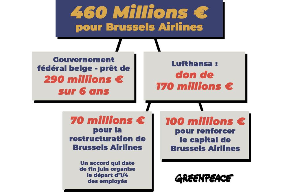 Brussels Airlines reçoit une aide ; le climat trinque