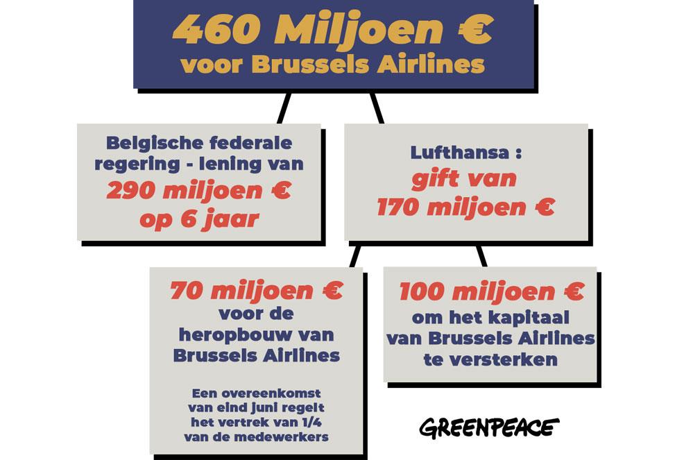 Wordt de klimaatcrisis vergeten bij de redding van Brussels Airlines?