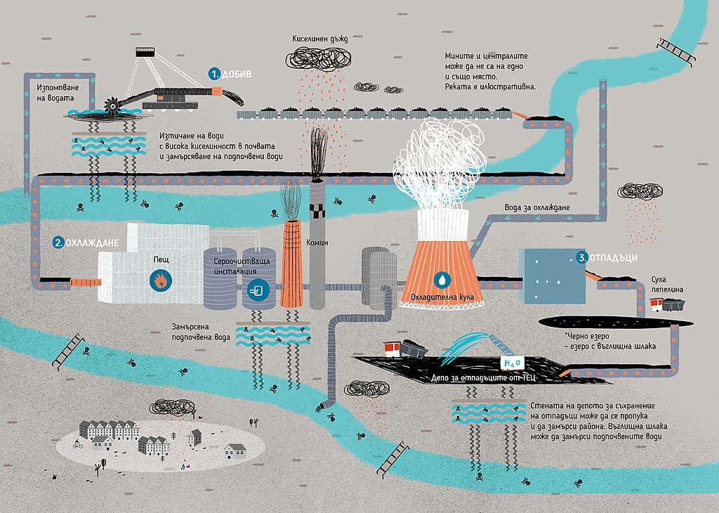 Кръговрат на водата във въглищна топлоелектроцентрала, илюстрация