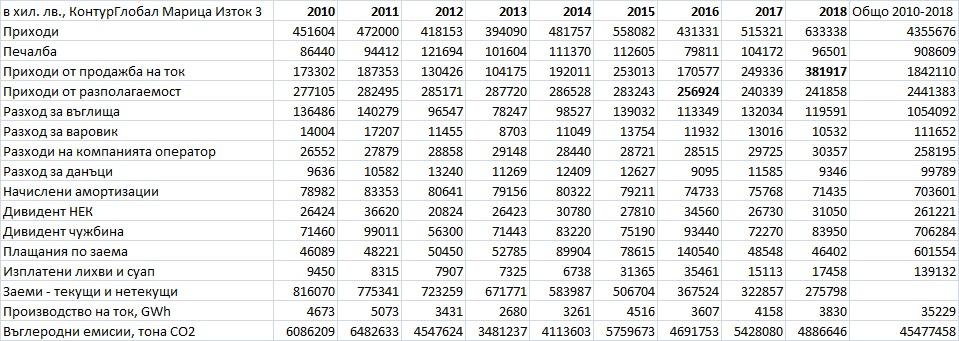 """Финансови и производствени данни на """"КонтурГлобал Марица Изток 3"""" за периода 2010-2018 г., извлечени от публикуваните в Търговския регистър годишни отчети."""