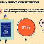 Encuesta ¨Chile Gota a Gota¨: 97% de los chilenos cree que el agua para consumo humano debe estar garantizada en la próxima Constitución