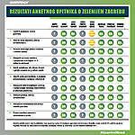 Rezultati anketnog upitnika o zelenijem Zagrebu