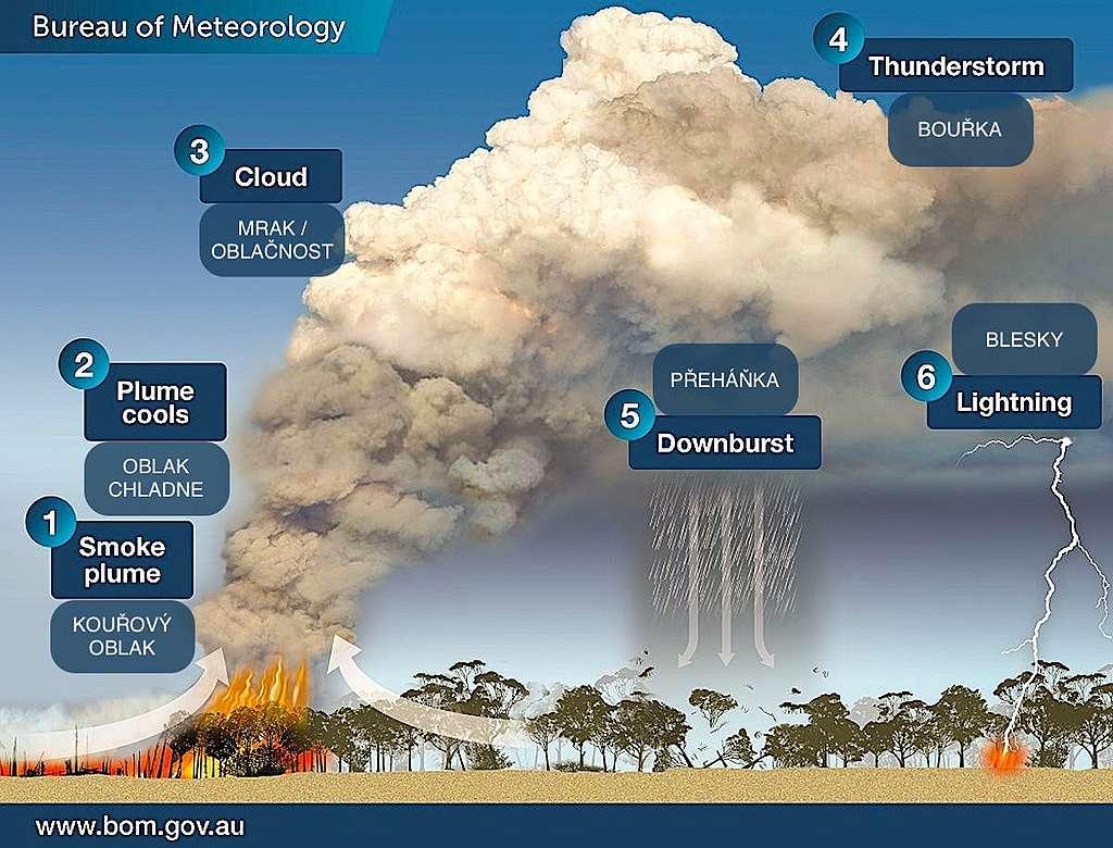 Zdroj: www.bom.gov.au, český překlad Greenpeace
