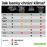 Srovnání českých bank: Klima nejméně řeší Fio banka. Pro ČSOB, Komerční banku a Monetu je důležité