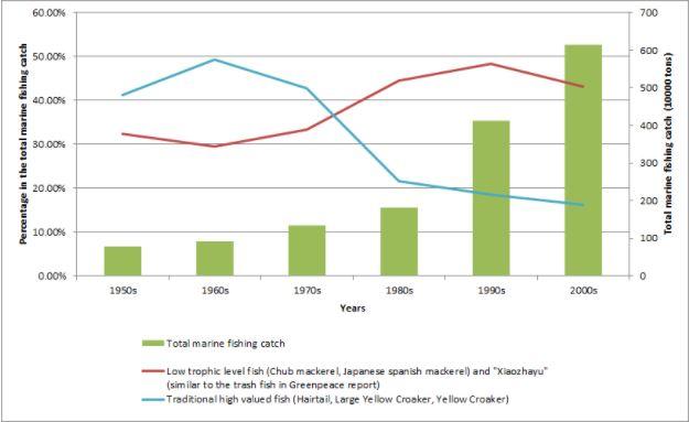 China trash fish graph