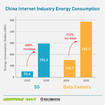 Electricity consumption from China's digital sector on track to increase 289% by 2035: Greenpeace