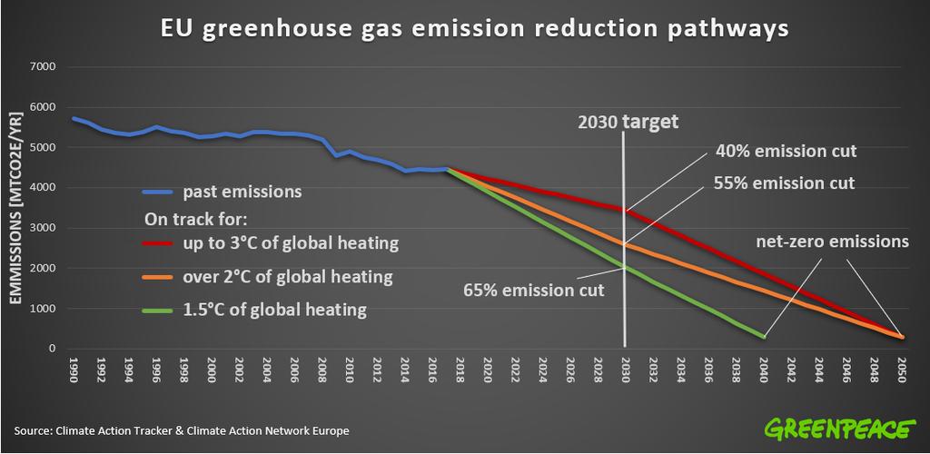 EU greenhouse gas emissions reduction pathways