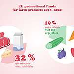 One third of EU's farming ad budget promoted meat and dairy