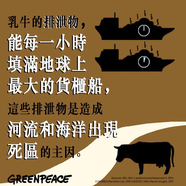 乳牛的排泄物,能每一小時填滿地球上 最大的貨櫃船,這些排泄物是造成河流和海洋出現死區的主因。潔淨的水源有多重要,在疫症之下我們天天洗手,應該不說自明。© Greenpeace