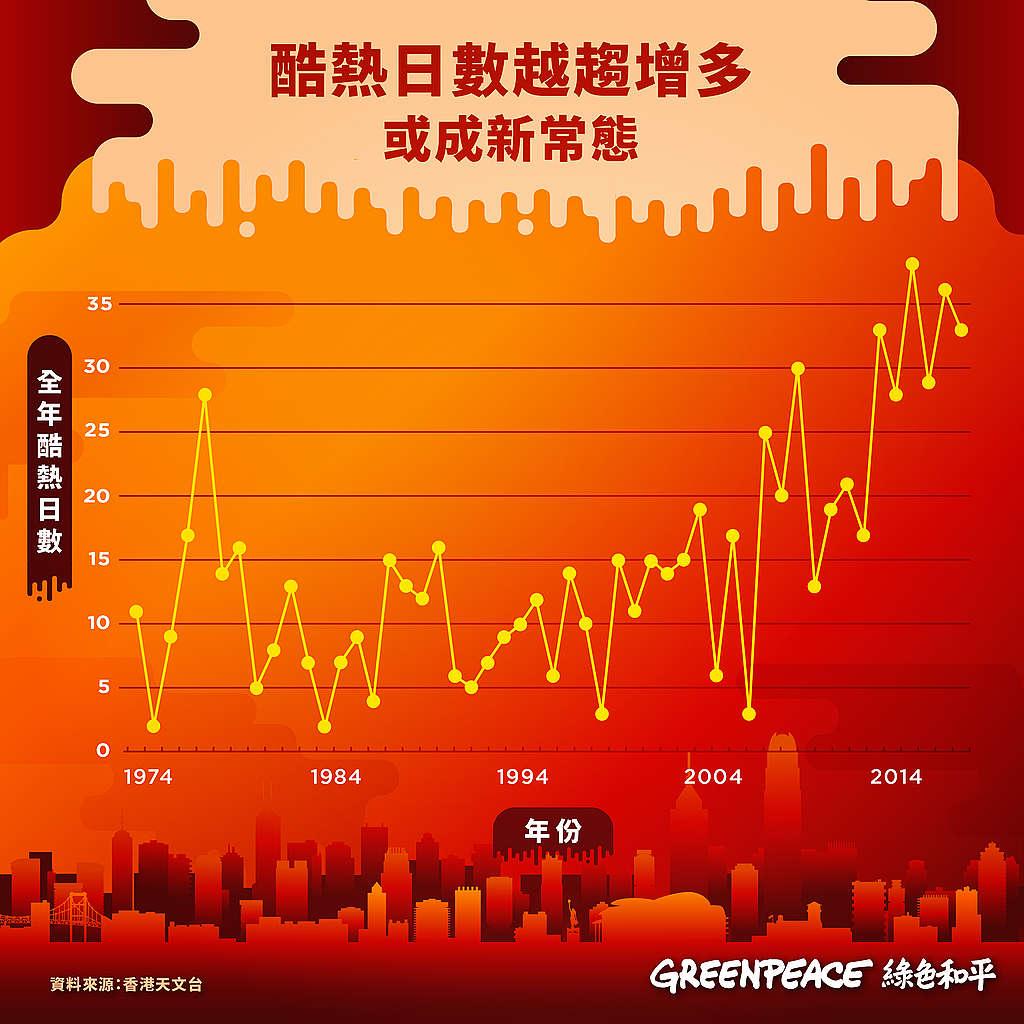 綠色和平根據香港天文台數據,分析酷熱天氣增多或成趨勢。© Greenpeace