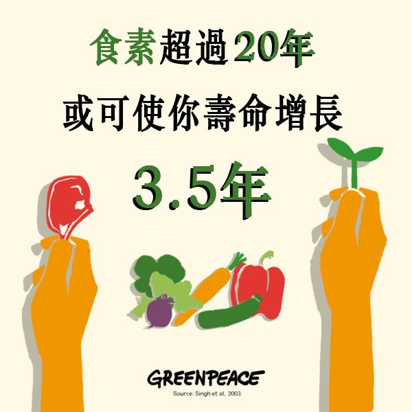 食素超過20年,或可使你壽命增長3.5年。一天3餐,等於每天有3個機會讓您守護地球!© Greenpeace