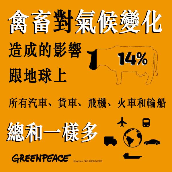 禽畜對氣候變化造成的影響,跟地球上所有汽車、貨車、飛機、火車和輪船總和一樣多。飼養禽畜過程中,直接釋放的溫室氣體佔全球約14%。© Greenpeace