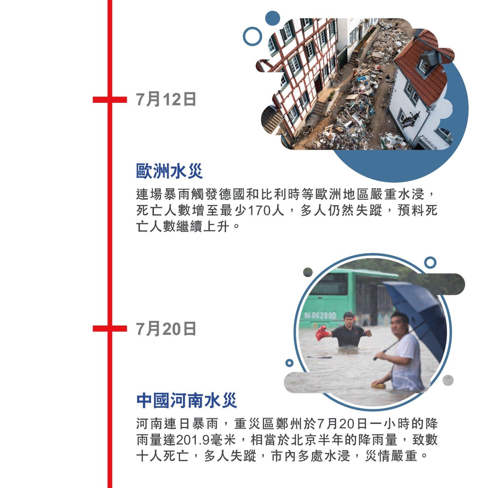 7月12日 歐洲水災 連場暴雨觸發德國和比利時等歐洲地區嚴重水浸,死亡人數增至最少170人,多人仍然失蹤,預料死亡人數繼續上升。 7月20日 中國河南水災 河南連日暴雨,重災區鄭州於7月20日一小時的降雨量達201.9毫米,相當於北京半年的降雨量,致數十人死亡,多人失蹤,市內多處水浸,災情嚴重。