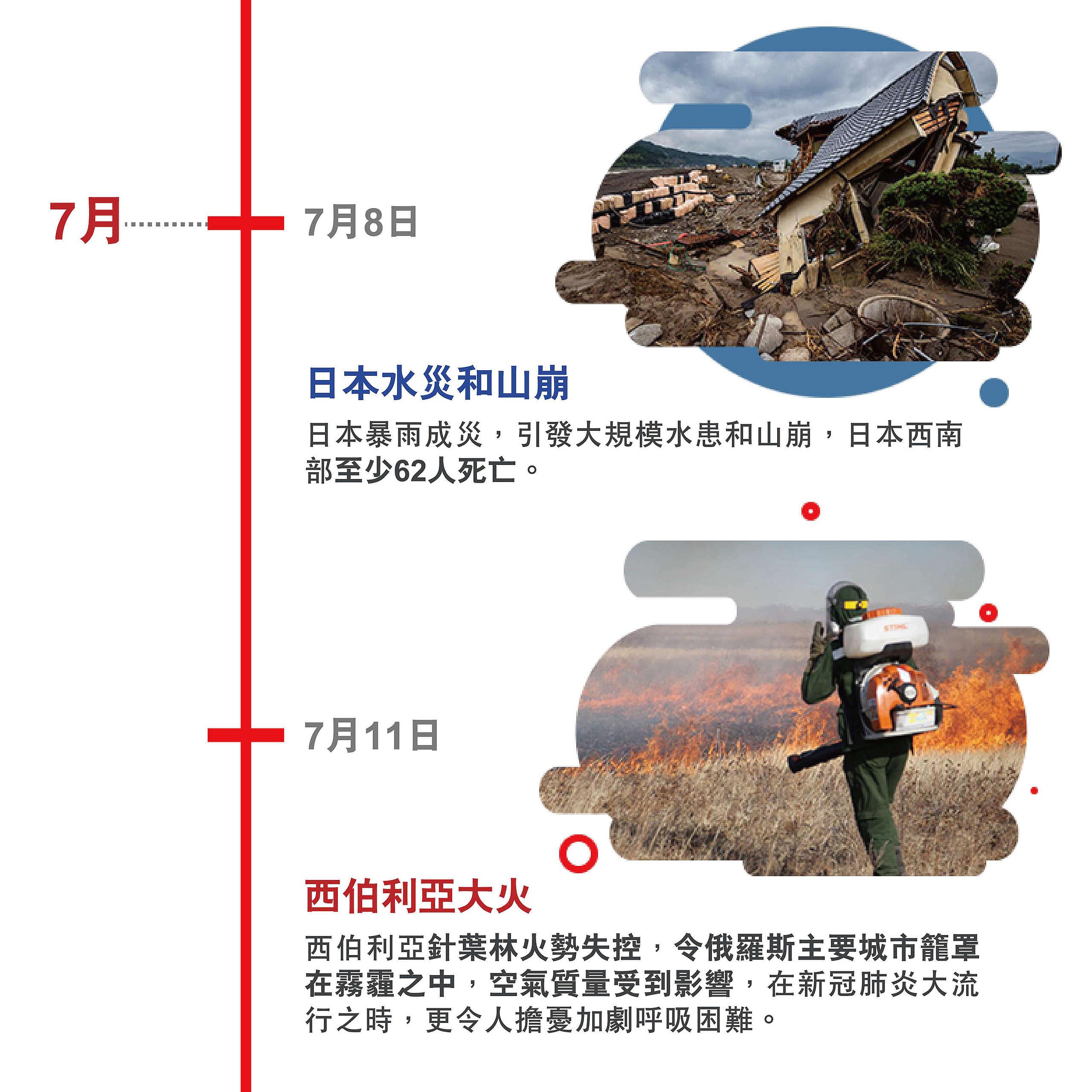 日本水災和山崩 日本暴雨成災,引發大規模水患和山崩,日本西南部至少62人死亡。 西伯利亞大火 西伯利亞針葉林火勢失控,令俄羅斯主要城市籠罩在霧霾之中,空氣質量受到影響,在新冠肺炎大流行之時,更令人擔憂加劇呼吸困難。