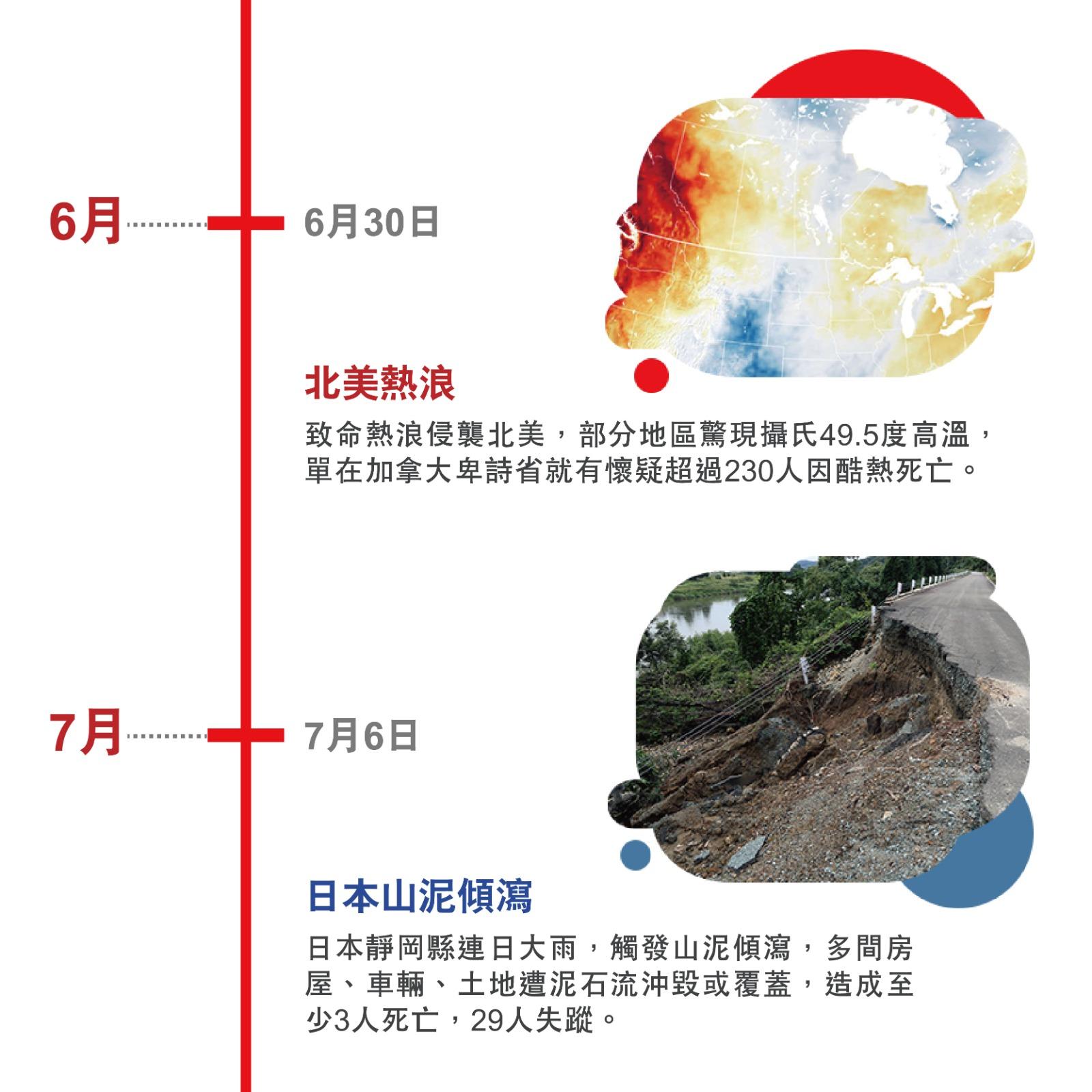 6月 6月30日 北美熱浪 致命熱浪侵襲北美,部分地區驚現攝氏49.5度高溫,單在加拿大卑詩省就有懷疑超過230人因酷熱死亡。 7月 7月6日 日本山泥傾瀉 日本靜岡縣連日大雨,觸發山泥傾瀉,多間房屋、車輛、土地遭泥石流沖毀或覆蓋,造成至少3人死亡,29人失蹤。