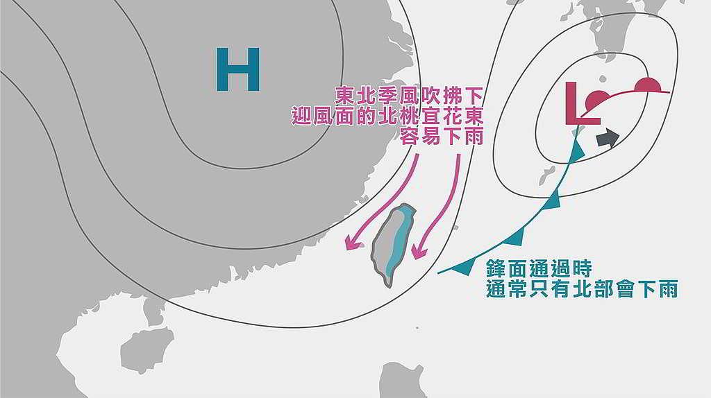 台灣旱季的降水來源,主要以東北季風及鋒面為主。東北季風可以從海面吸取水氣,而鋒面可以使暖濕空氣爬升形成雲雨帶,最後使位於迎風面的北部及東部地區有雨,中南部地區的水庫則很難得到水資源。 © TyTech Taiwan