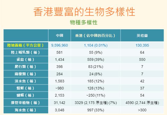 香港的生物多樣性(中),與中國內地及英格蘭作對比,更顯其豐富。© Dr. Xoni Ma