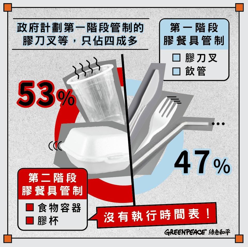 綠色和平統計推算,按現時當局提出的管制時間表,2025年「第一階段」只能涵蓋約47%即棄塑膠餐具。 © Greenpeace