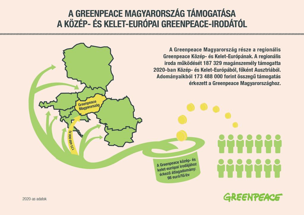 This image has an empty alt attribute; its file name is 4b80e48f-a-greenpeace-tamogatoi-kozep-es-kelet-europaban_fekvo_2020-1024x725.png