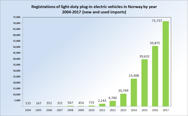 Norway electric car growth - WIkipedia