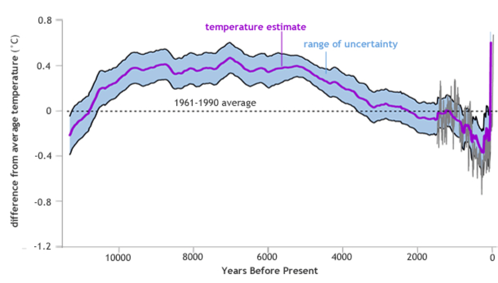 Holocene Earth temperature variations compared to historic average (1961-1990)