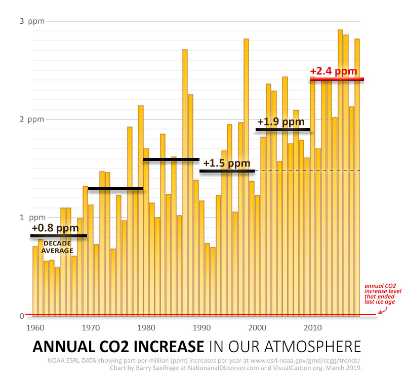 Annual and decade average rate of atmospheric CO2 increase via Visual Carbon.