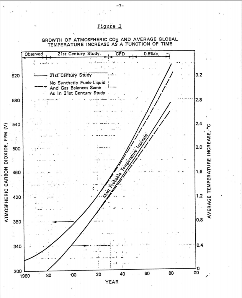 1982 Exxon primer on CO2 and the greenhouse effect