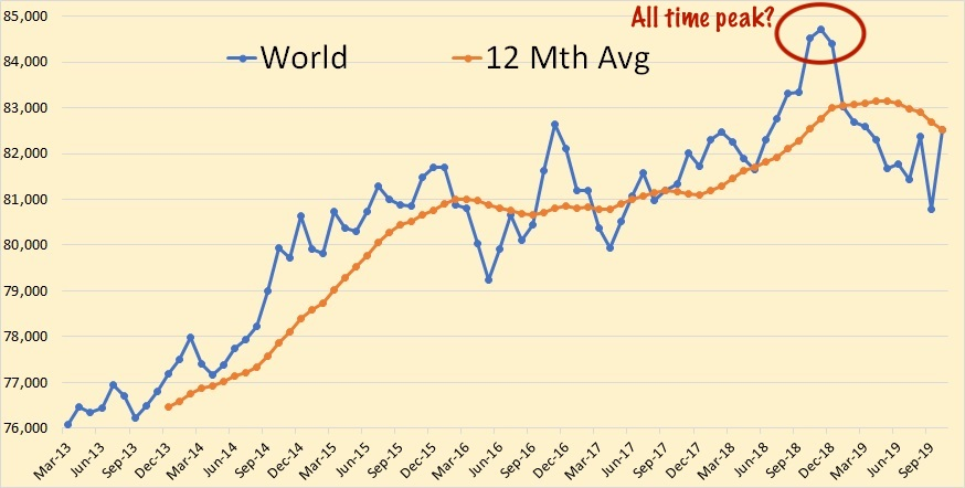 World crude oil production, and possible all time peak.