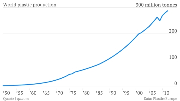 Data from PlasticsEurope, qz.com
