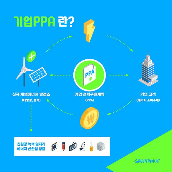 그린피스 캠페인, 국가전략 '녹색성장 5개년 계획'에 반영