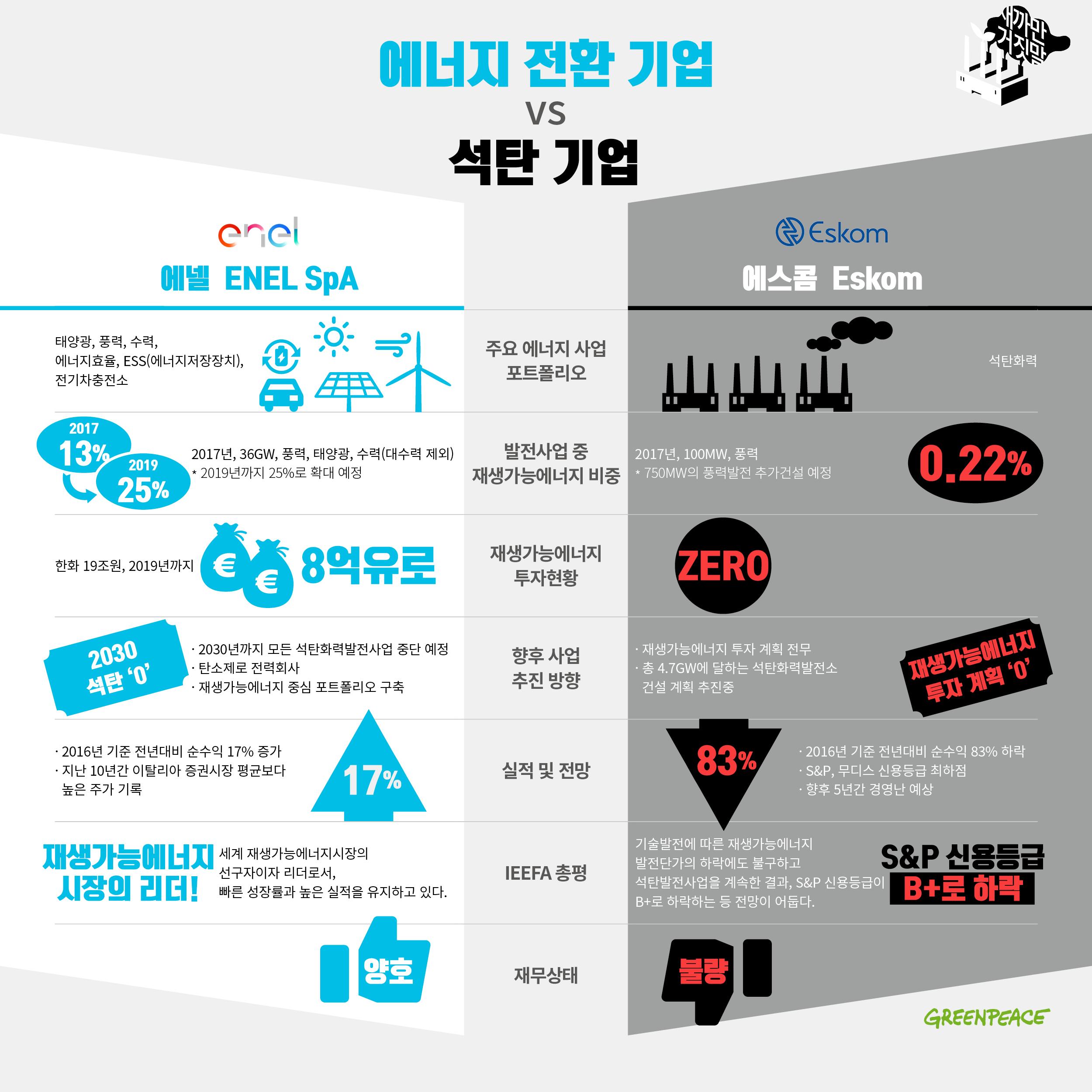 에너지 전환 기업 VS 석탄 기업