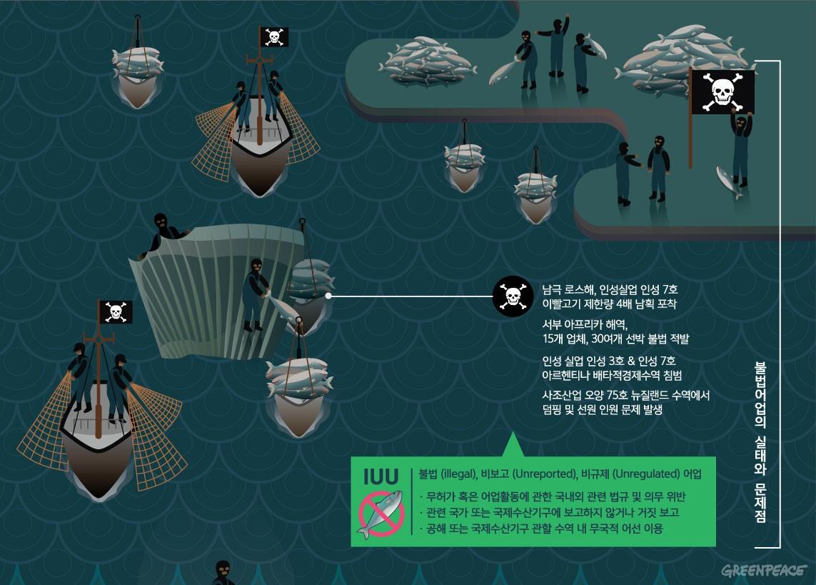 대한민국 불법어업(IUU)의 실태와 문제점