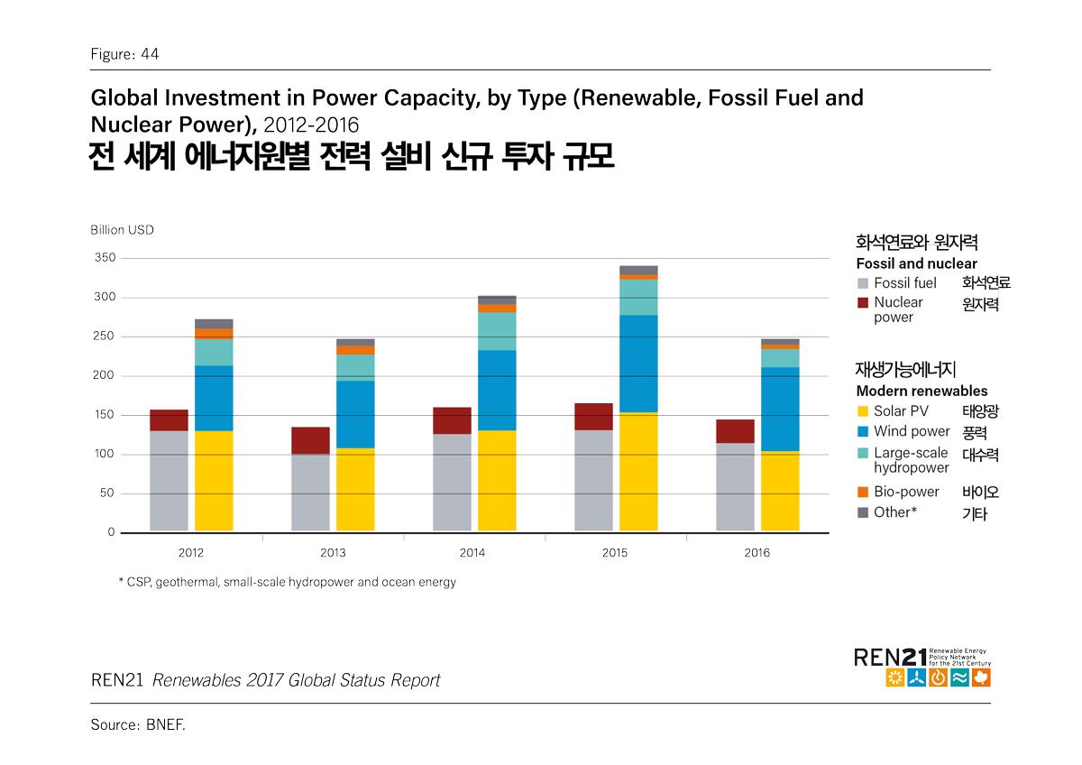 전 세계 에너지원별 전력 설비 신규 투자 규모