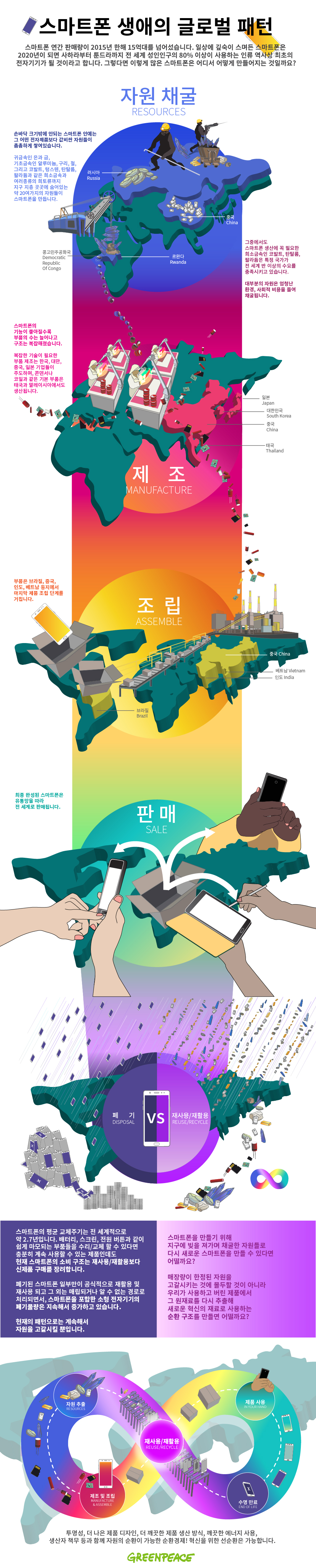 [인포그래픽] 스마트폰 생애의 글로벌 패턴