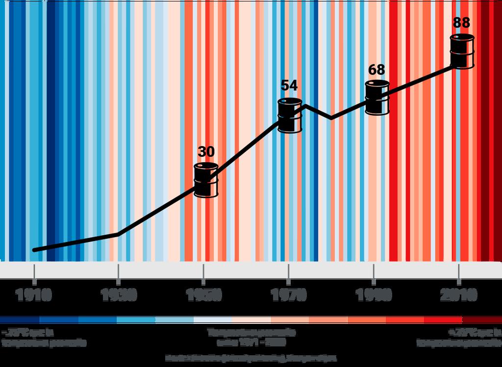 Consumo mundial de petróleo