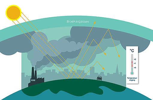 Klokhuis: Het klimaat verandert  (14 min)