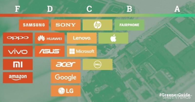 Oversikt over hvilke merker som er grønne