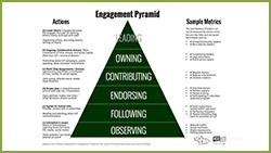 ''Engagement Pyramid' Handout Thumbnail