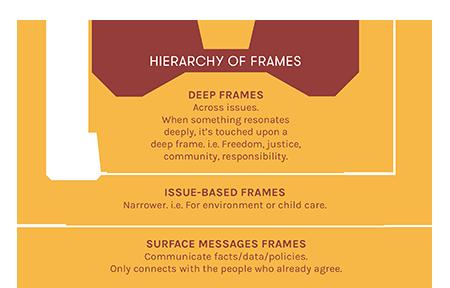 'Hierarchy of Frames' Diagram