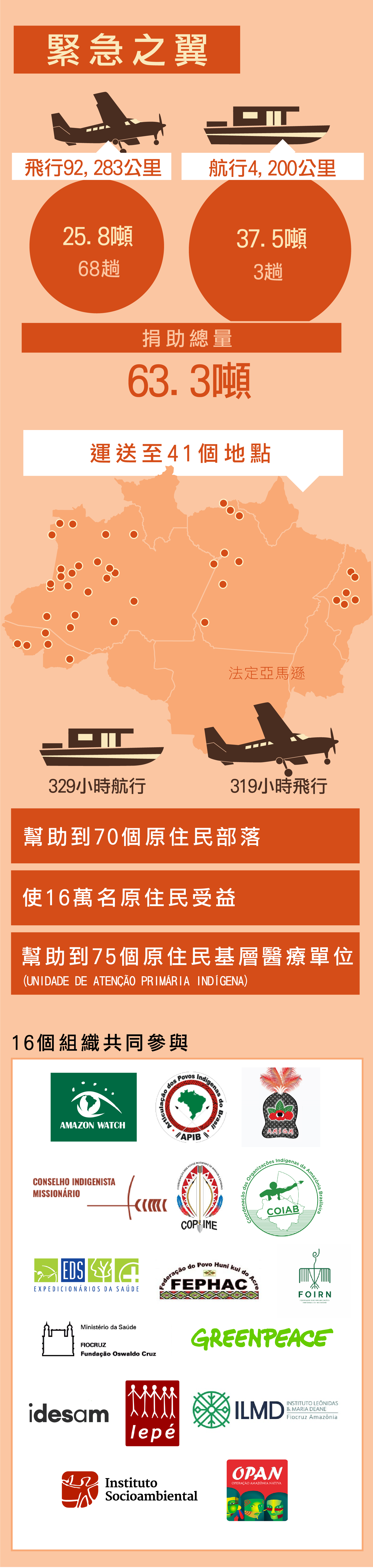 「緊急之翼」計畫以飛機和船運送共63.3噸物資,至41個地點共70個原住民部落。