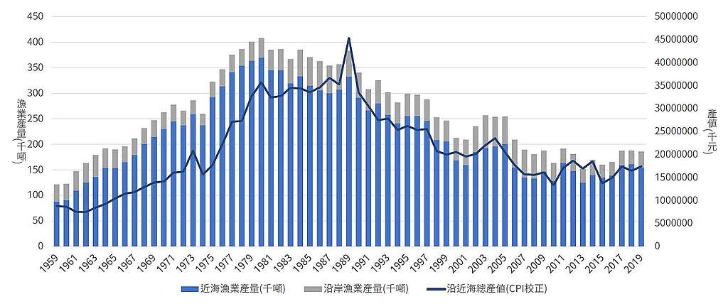 臺灣漁業產值下降