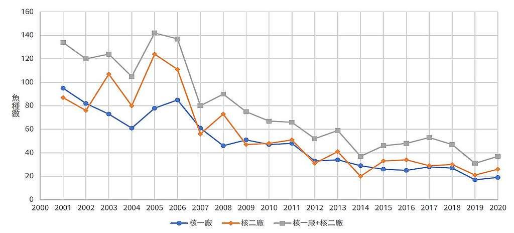 北海岸魚種數量下降
