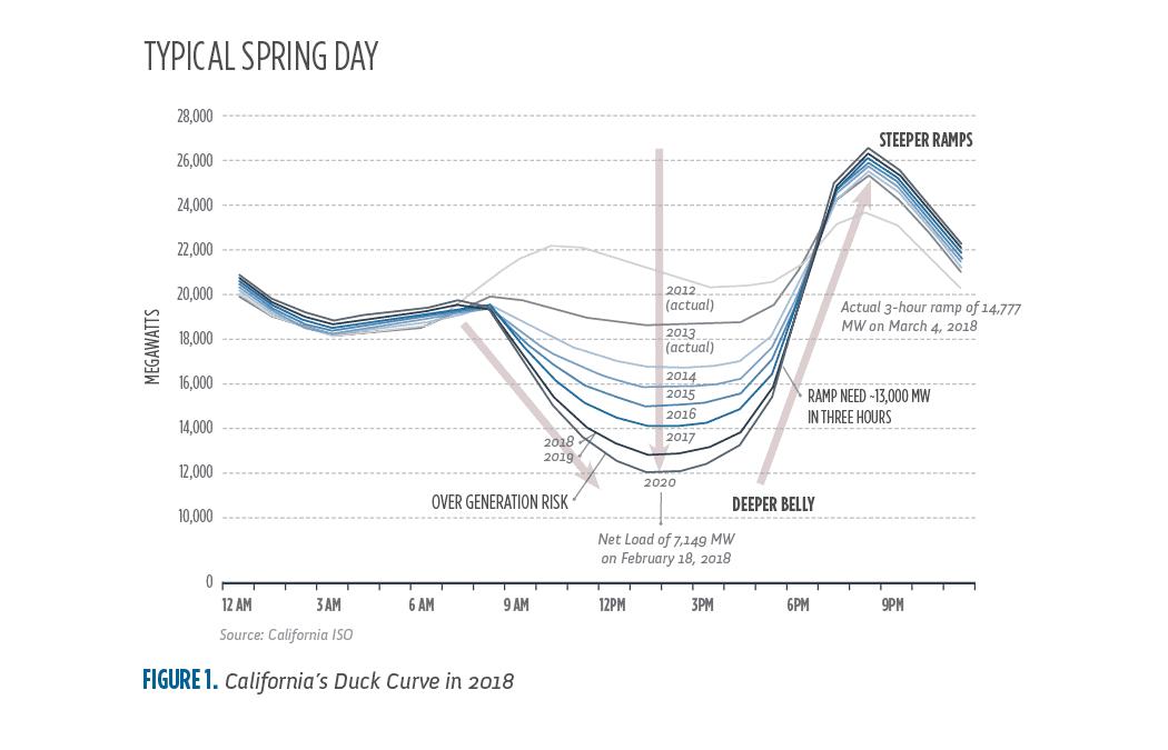 圖為加州地區電網在2018年呈現的鴨子曲線圖,由加州公共事業管理委員會(CPUC)於2019年發布。 © California Public Utilities Commission