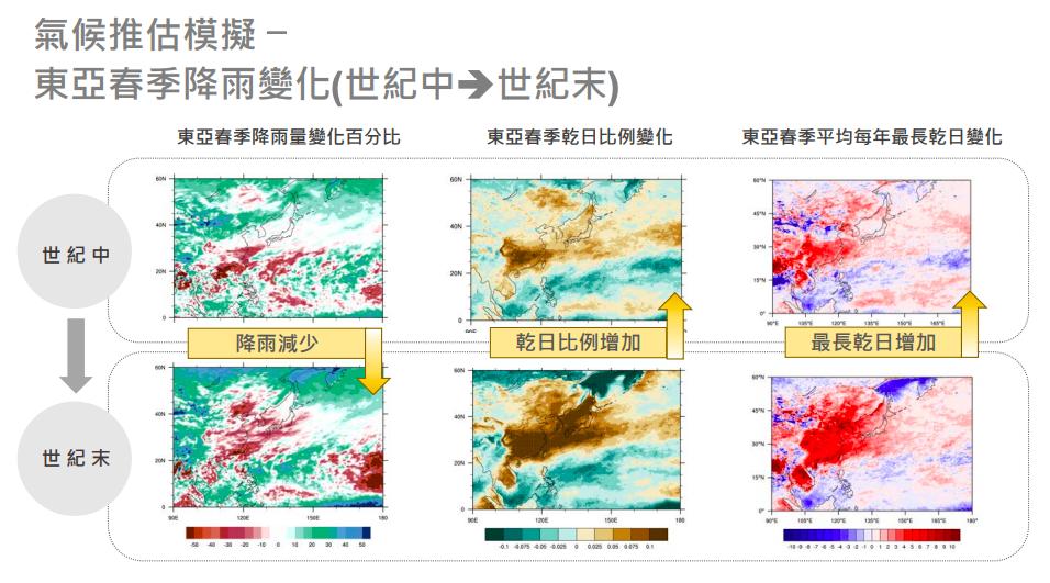 中研院研究顯示,從本世紀中到本世紀末,東亞地區的春季降雨量有減少趨勢,可能使乾旱變得頻繁。© 台灣乾旱研究:變遷、水資源衝擊、風險認知與溝通(2016-2018)計畫。2019臺灣氣候變遷乾旱風險評估與調適-中研院永續科學研究計畫。