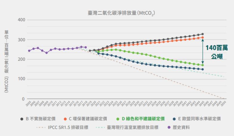 目前臺灣二氧化碳排放量約占溫室氣體排放量的95%,若能大幅減少碳排放量,將有益於減緩氣候變遷。