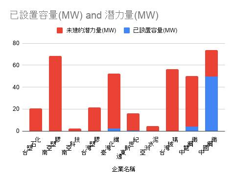 2020 年 12 月,綠色和平盤點臺灣 4 大集團台塑、遠東、台玻、中鋼,檢視其旗下 10 間關係企業廠區的屋頂太陽光電潛力,結果顯示屋頂型太陽光電潛力約 363MW,但已安裝量僅 56MW,比例僅約 15.4%。