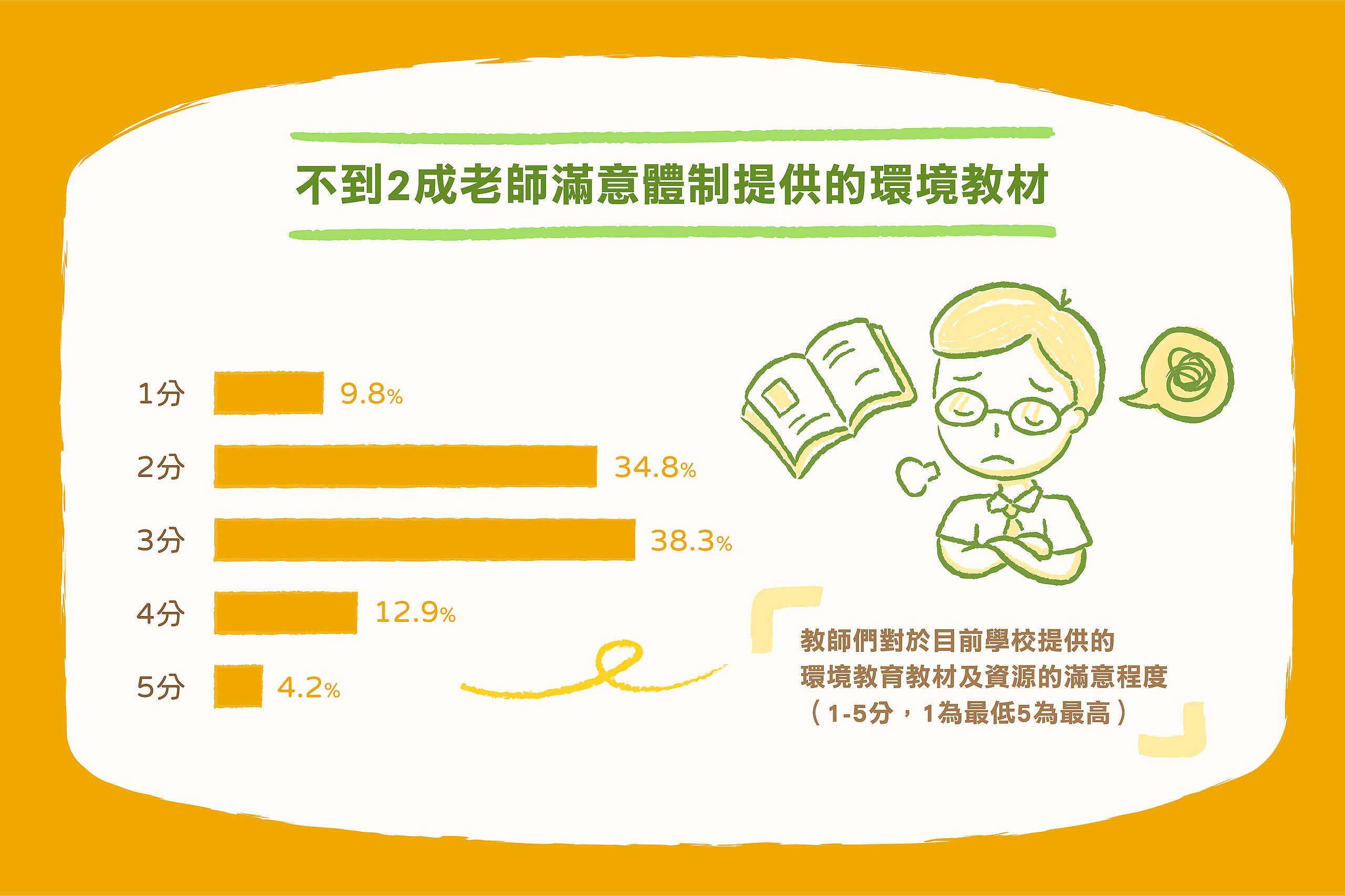 教師們對於目前學校提供的環境教育教材及資源的滿意程度,以1到5分評量,1為最低5為最高。