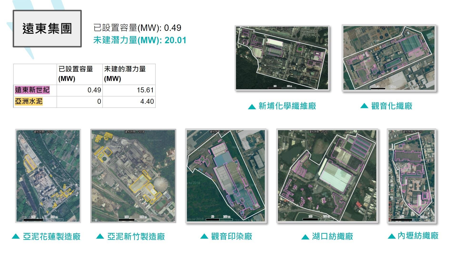 遠東集團設置太陽光電潛力。